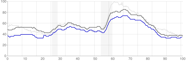 Little Rock, Arkansas monthly unemployment rate chart